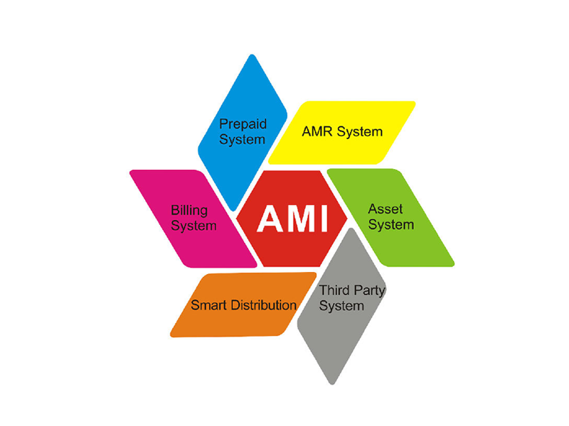Energy Meter & AMI Solutions